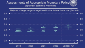 assessment of appropriate monetarey policy chart projection chart