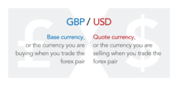 Forex Currency Trading Explained